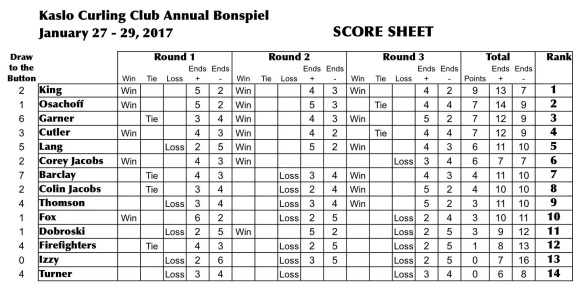 2017_kaslo_open_bonspiel_results
