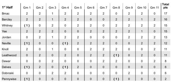 2019-2020_Results_Week11.jpg