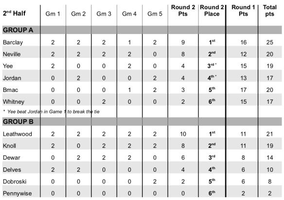 2019-2020_Results2_Week5.jpg