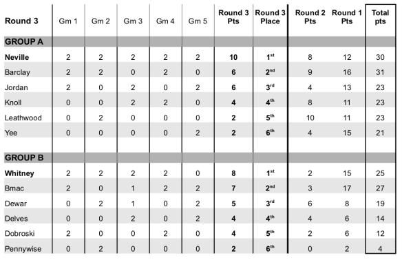 2019-2020_Results3_Week5.jpg