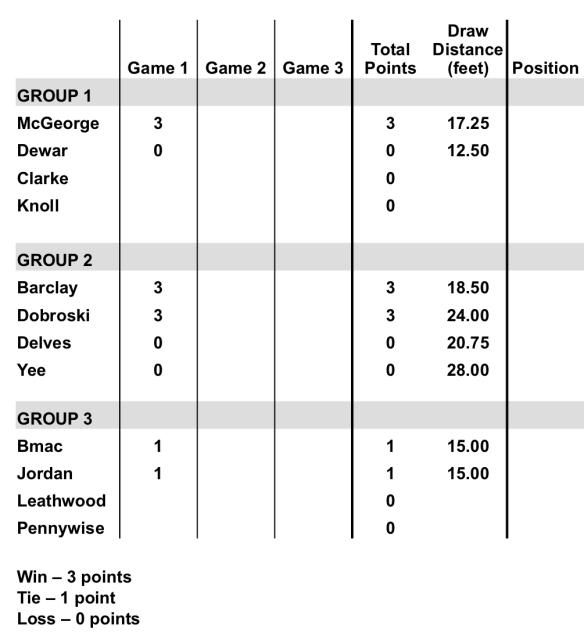 2020 WWND Bonspiel Results1.jpg